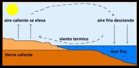 Vientos térmicos